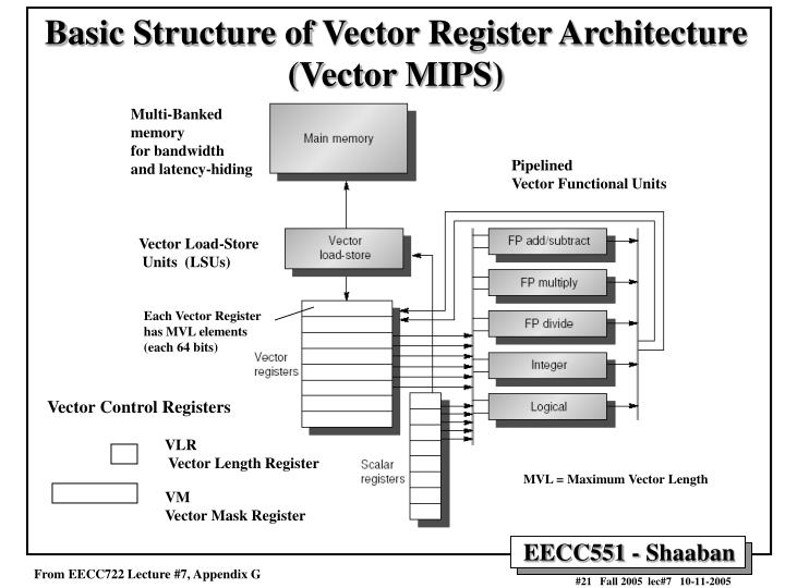 Basic Structure of Vector Register Architecture (Vector MIPS)