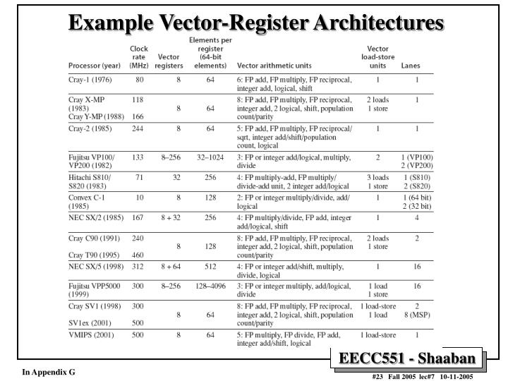 Example Vector-Register Architectures