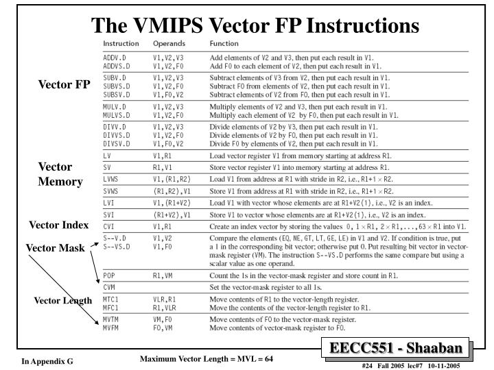 The VMIPS Vector FP Instructions