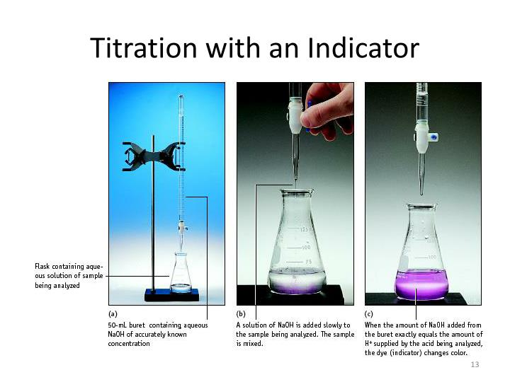 Titration with an Indicator