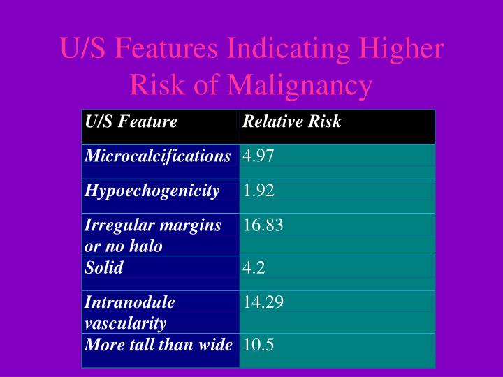 U/S Features Indicating Higher Risk of Malignancy