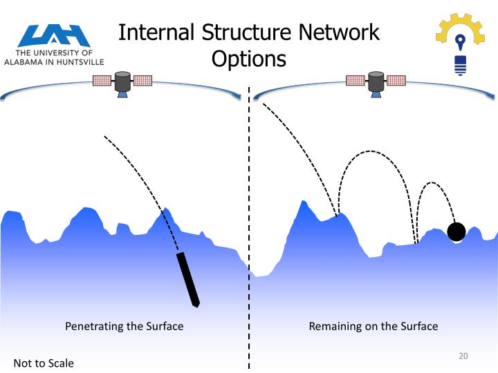 Internal Structure Network Options