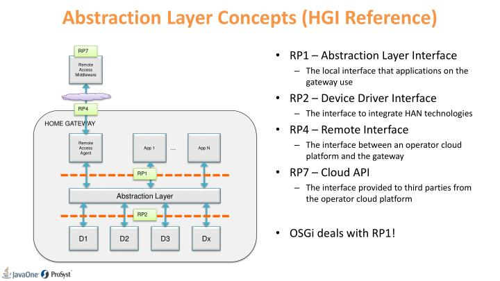 Abstraction Layer Concepts (HGI Reference)