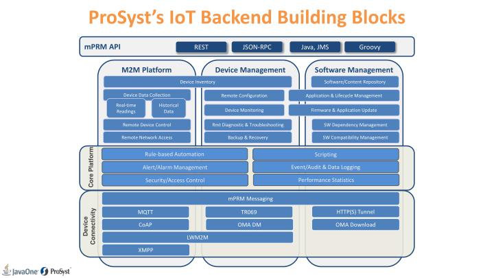 ProSyst's IoT Backend Building Blocks