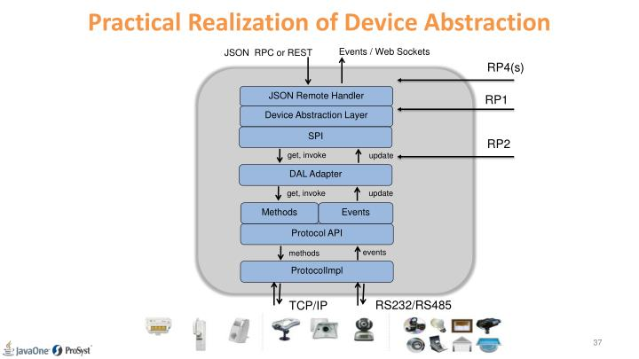 Practical Realization of Device Abstraction