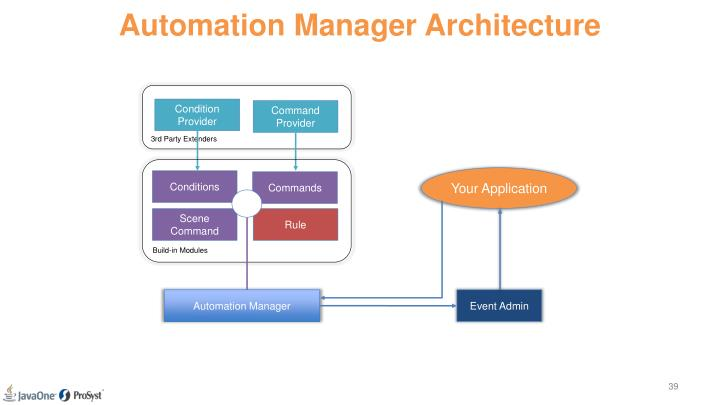 Automation Manager Architecture