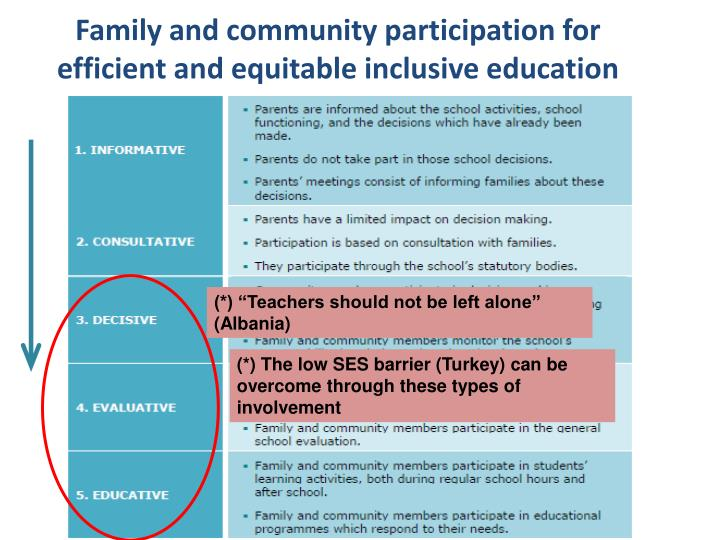 Family and community participation for efficient and equitable inclusive education