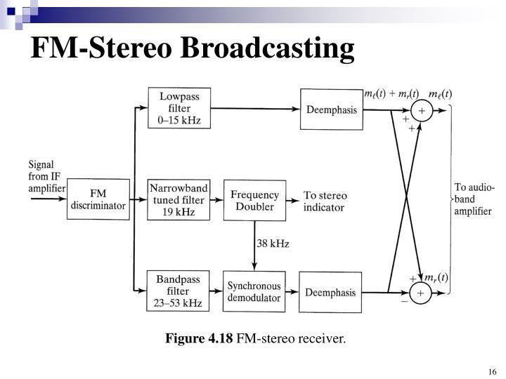 FM-Stereo Broadcasting