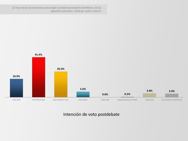 ¿Si hoy fueran las elecciones para elegir al próximo presidente de México, de las siguientes pers...