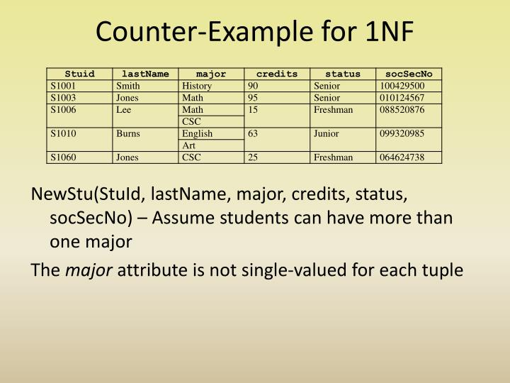 Counter-Example for 1NF
