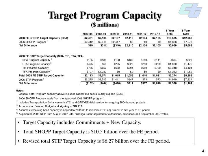Target Program Capacity