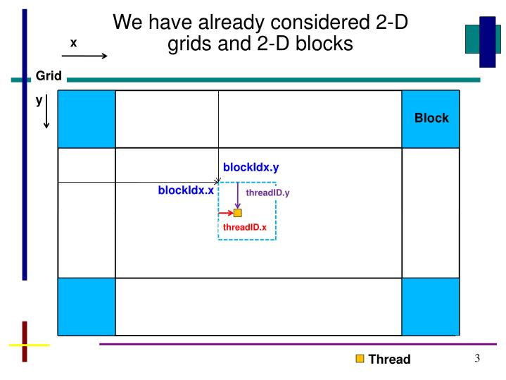 We have already considered 2-D grids and 2-D blocks