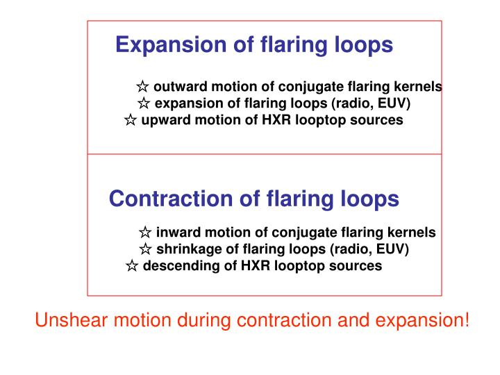 Expansion of flaring loops