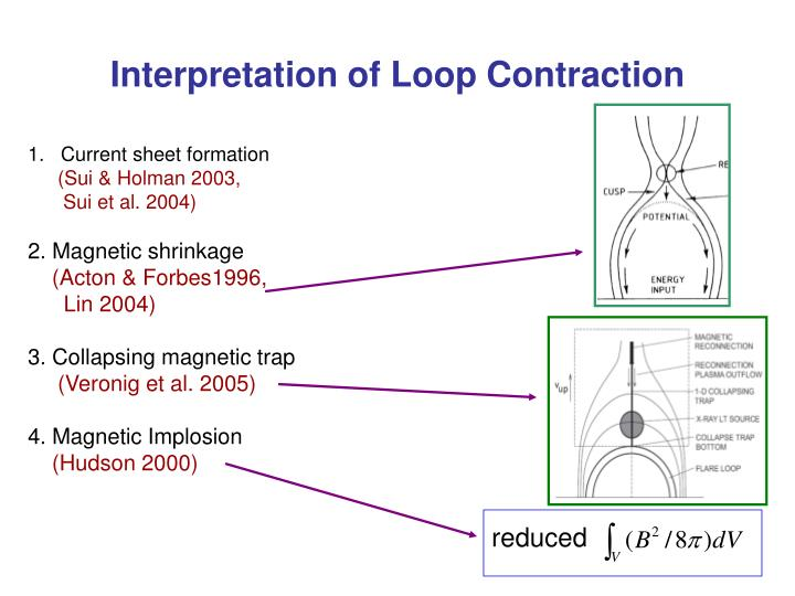 Interpretation of Loop Contraction