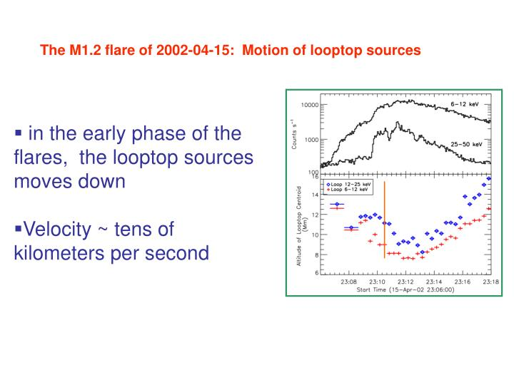 The M1.2 flare of 2002-04-15:  Motion of looptop sources