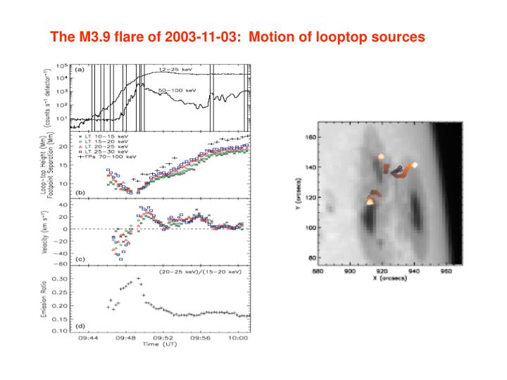 The M3.9 flare of 2003-11-03:  Motion of looptop sources