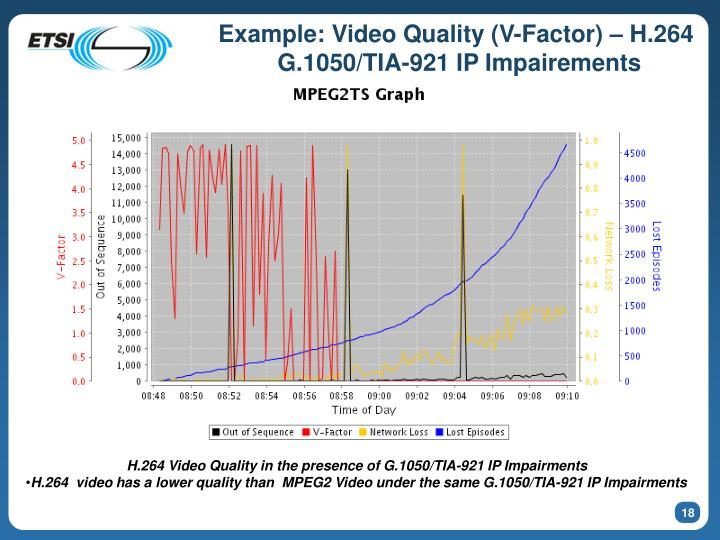 Example: Video Quality (V-Factor) – H.264
