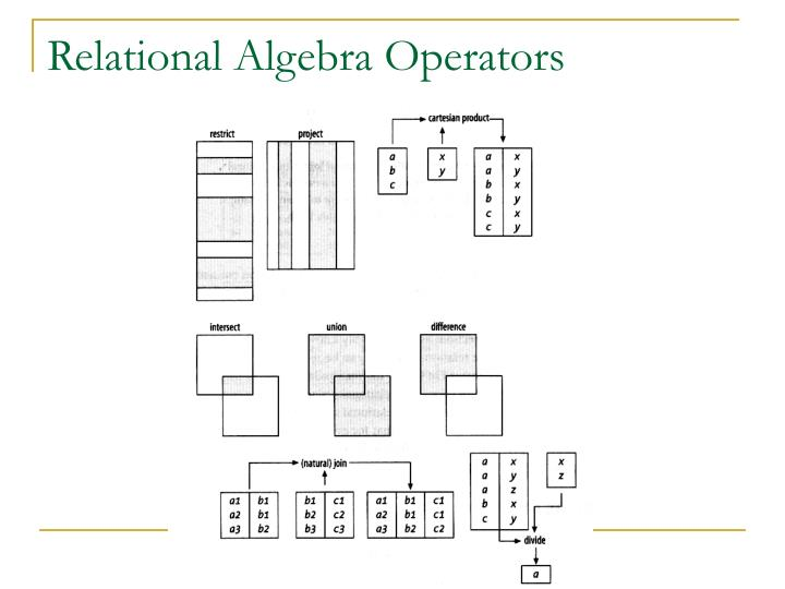 Relational algebra operators1