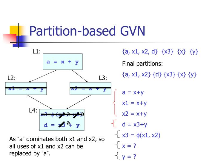Partition-based GVN