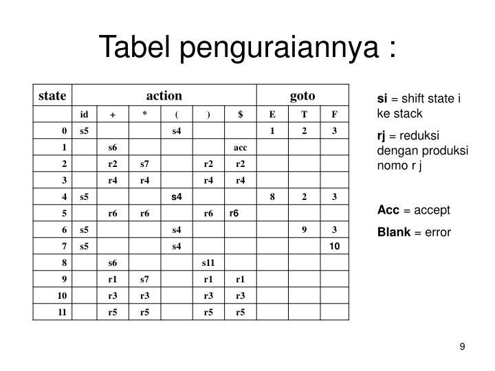 Tabel penguraiannya :