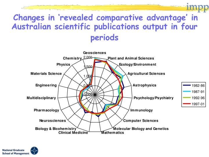 Changes in 'revealed comparative advantage' in Australian scientific publications output in four periods