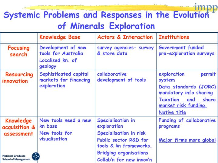 Systemic Problems and Responses in the Evolution of Minerals