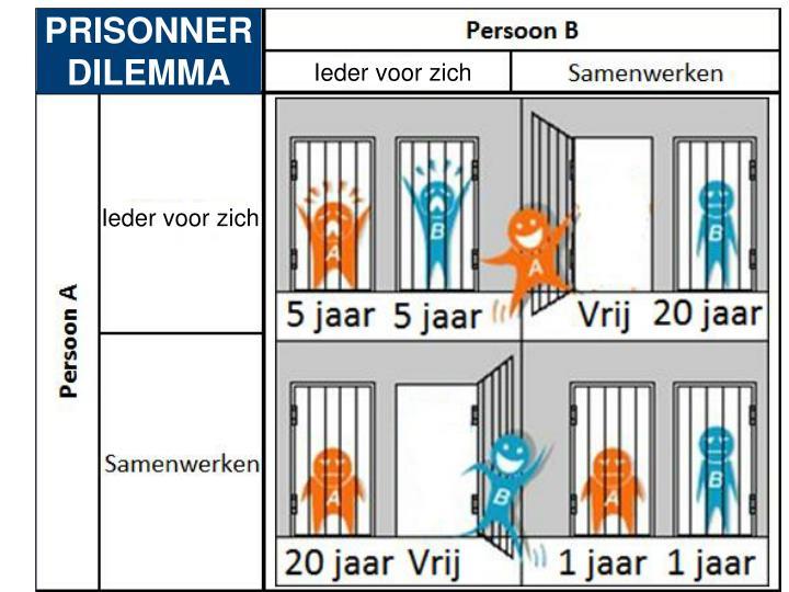 PRISONNER DILEMMA