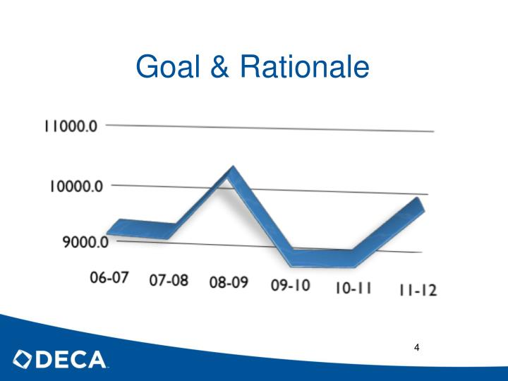 Goal & Rationale