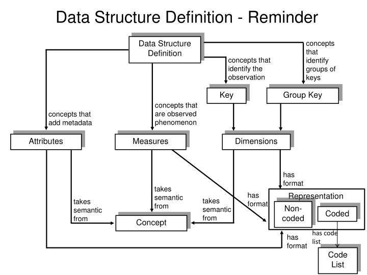 Data Structure Definition - Reminder