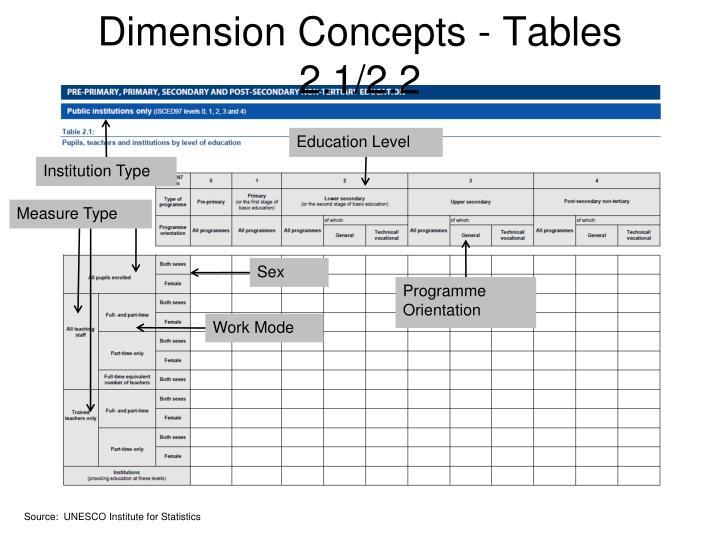 Dimension Concepts - Tables 2.1/2.2