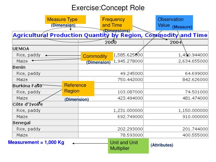 Exercise:Concept Role