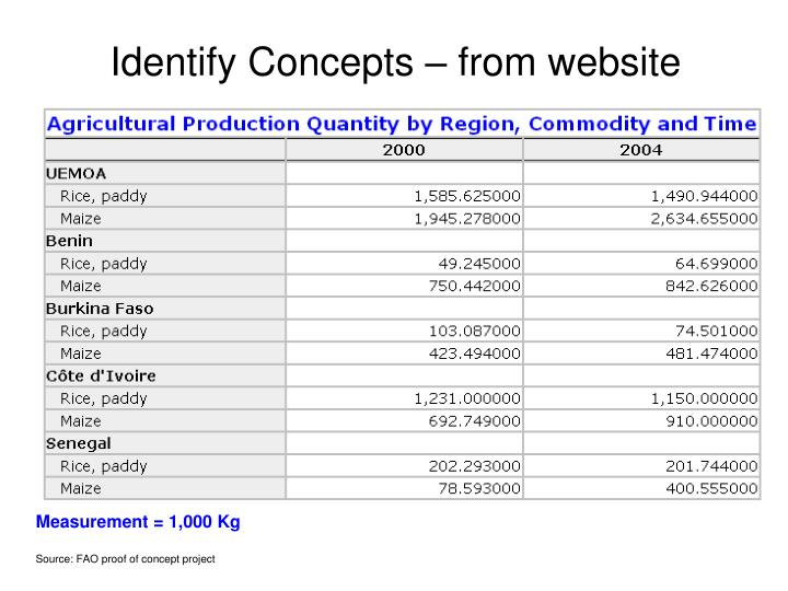Identify Concepts – from website