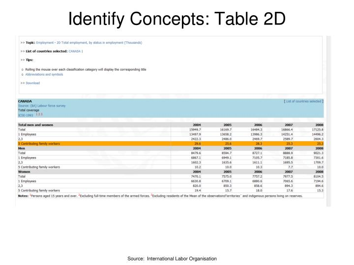 Identify Concepts: Table 2D
