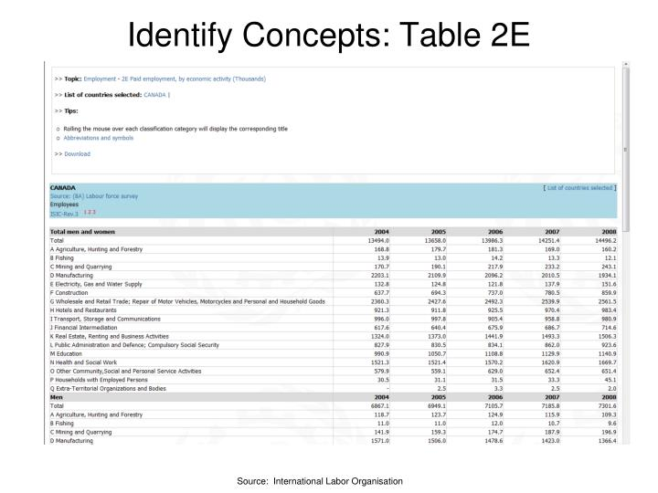 Identify Concepts: Table 2E