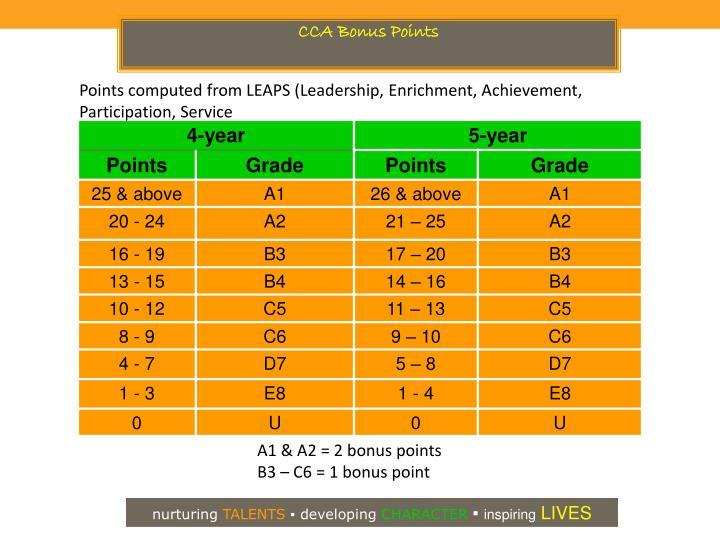 CCA Bonus Points