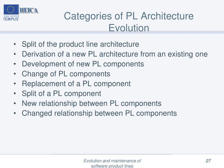 Categories of PL Architecture Evolution