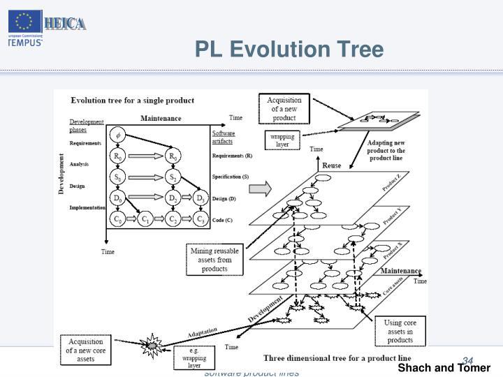 PL Evolution Tree