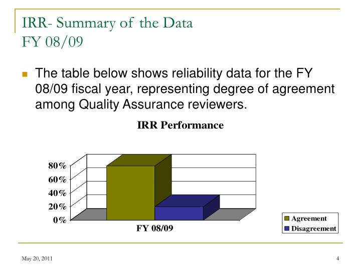 IRR- Summary of the Data