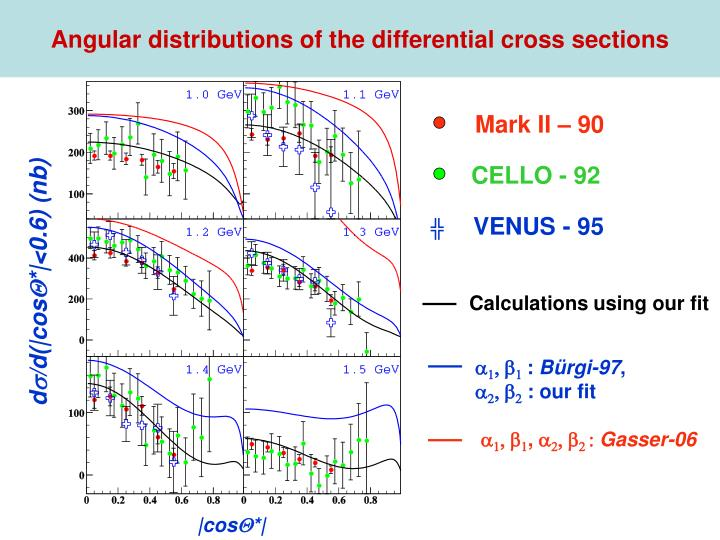 Angular distributions of the differential cross sections