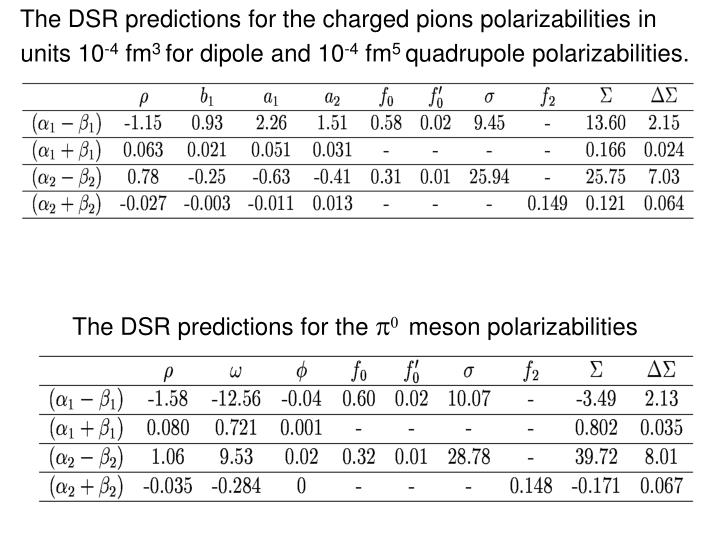 The DSR predictions for the charged pions polarizabilities in