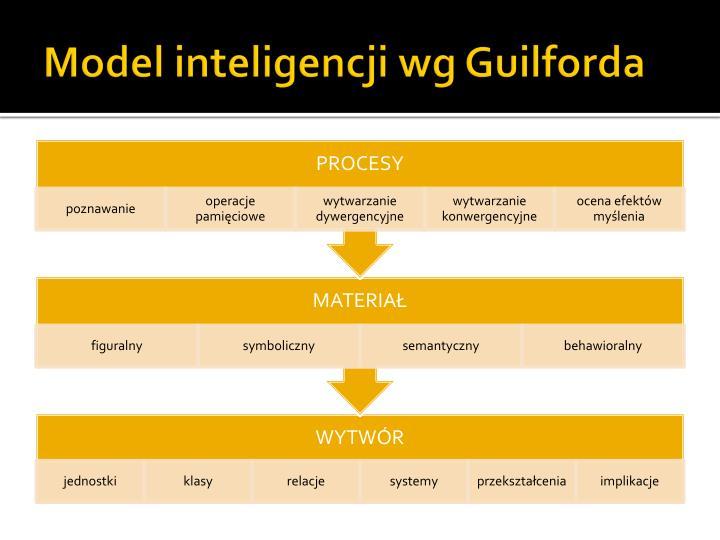 Model inteligencji wg
