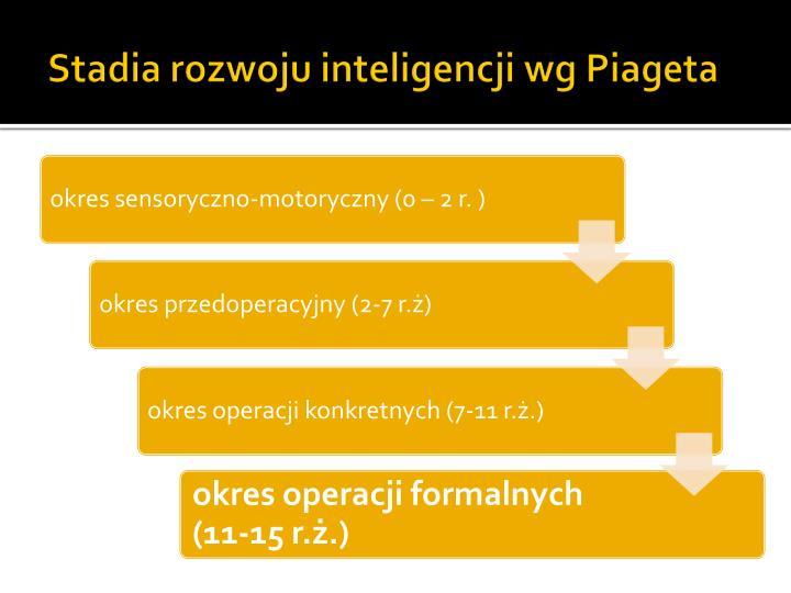 Stadia rozwoju inteligencji wg Piageta