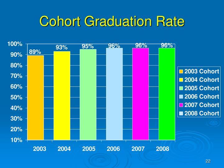 Cohort Graduation Rate