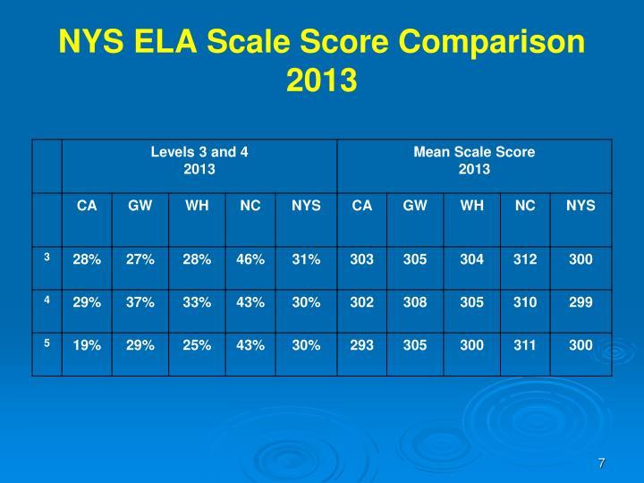 NYS ELA Scale Score Comparison