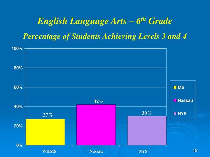 English Language Arts – 6