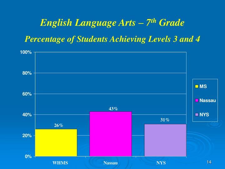 English Language Arts – 7