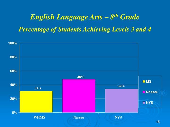 English Language Arts – 8