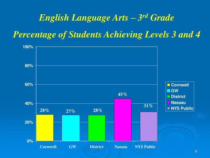 English Language Arts – 3