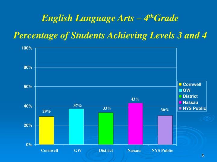 English Language Arts – 4