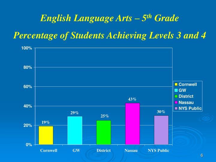 English Language Arts – 5
